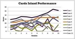 card_island_perf_graph